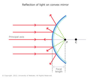 Reflection_Of_Light_On_Convex_Mirror